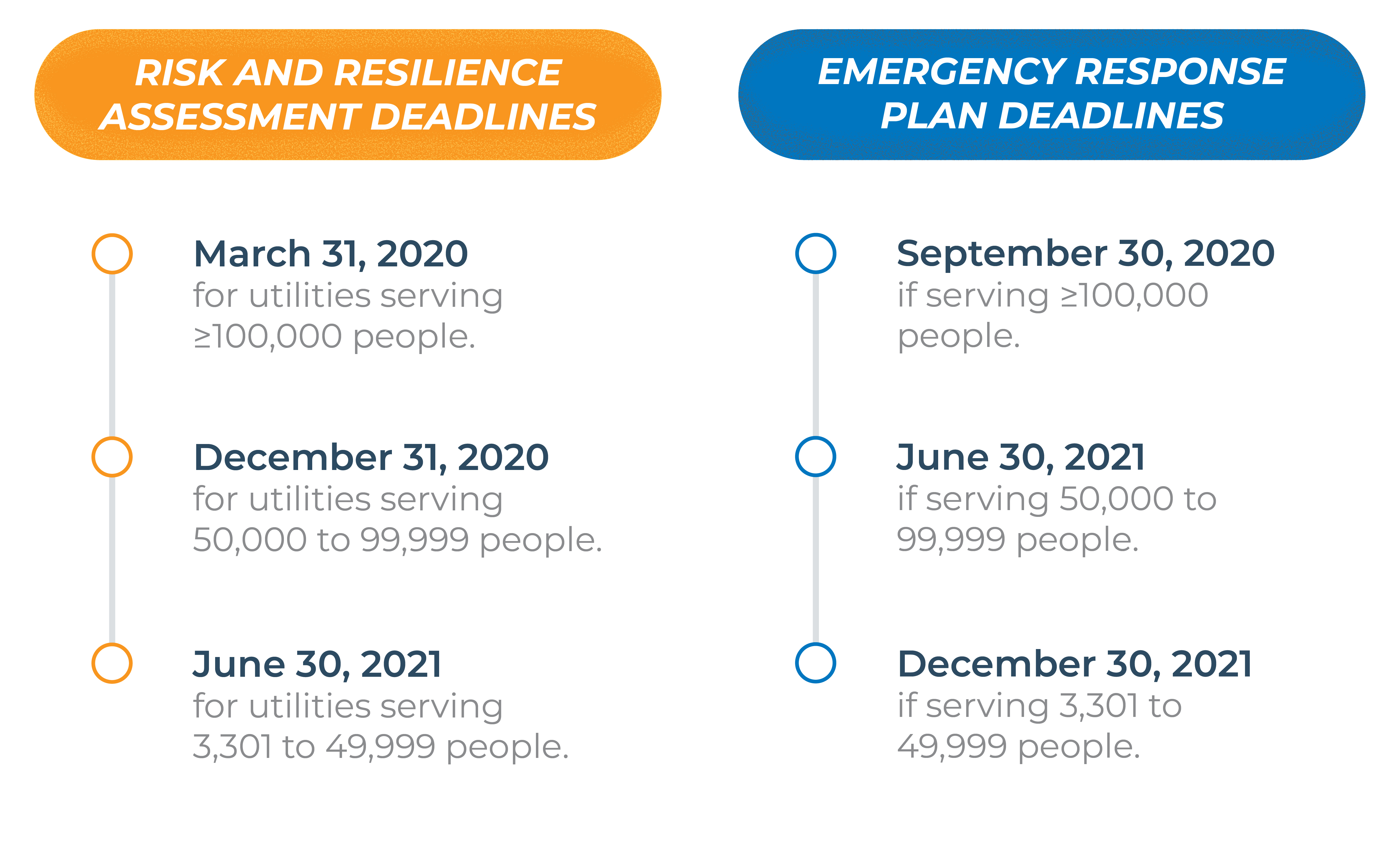 Risk and Resilience Deadlines